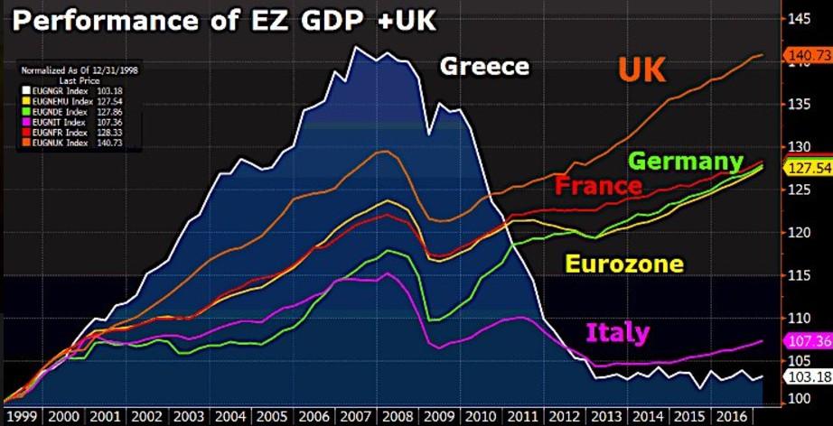 pil-eurozona-confronto-paesi