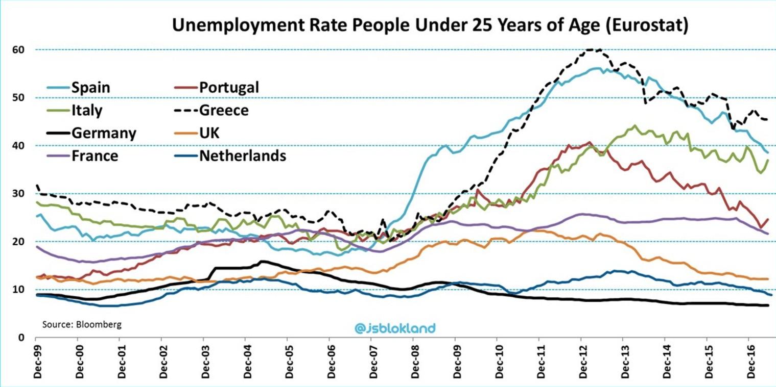 disoccupazione-giovanile-europa-confronto