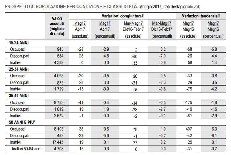 dati-istat-occupazione-classi-età