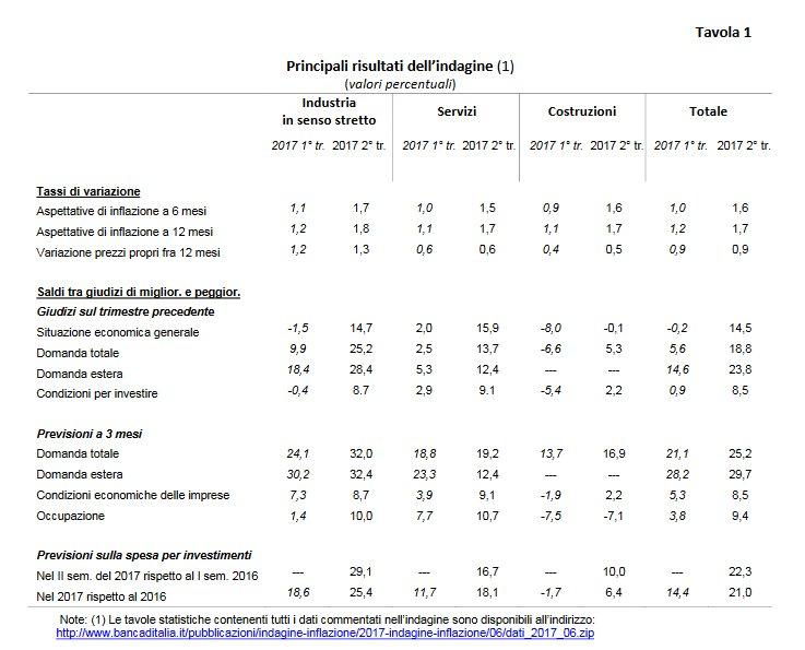 aspettative-inflazione-italia