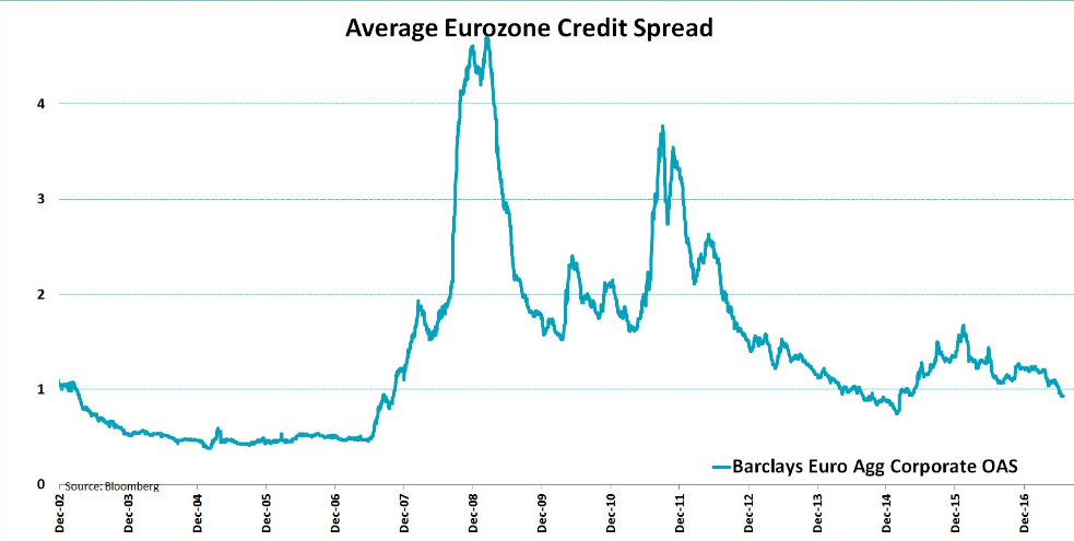 average-eurozone-credit-spread-2017