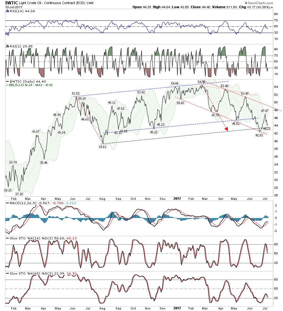 chart-wti-daily