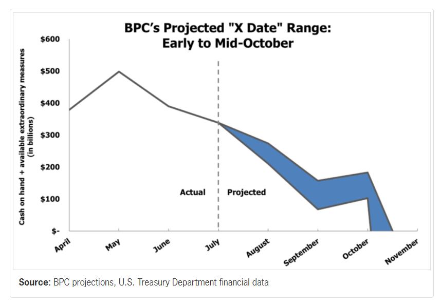 debt-ceiling-date-range