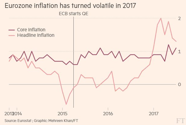 inflation-ecb-core-headline-2017