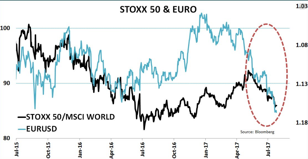 stoxx50-vs-eur