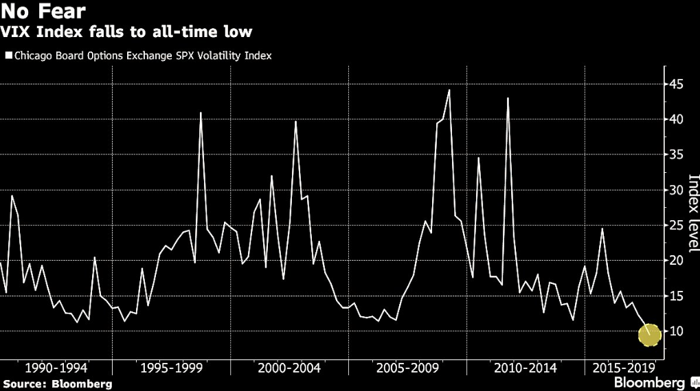 vix-all-time-low