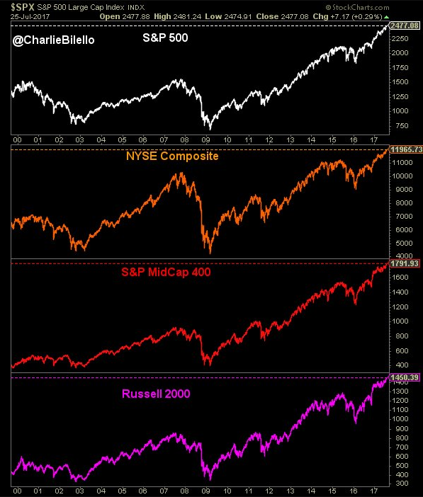 wall-street-all-time-max