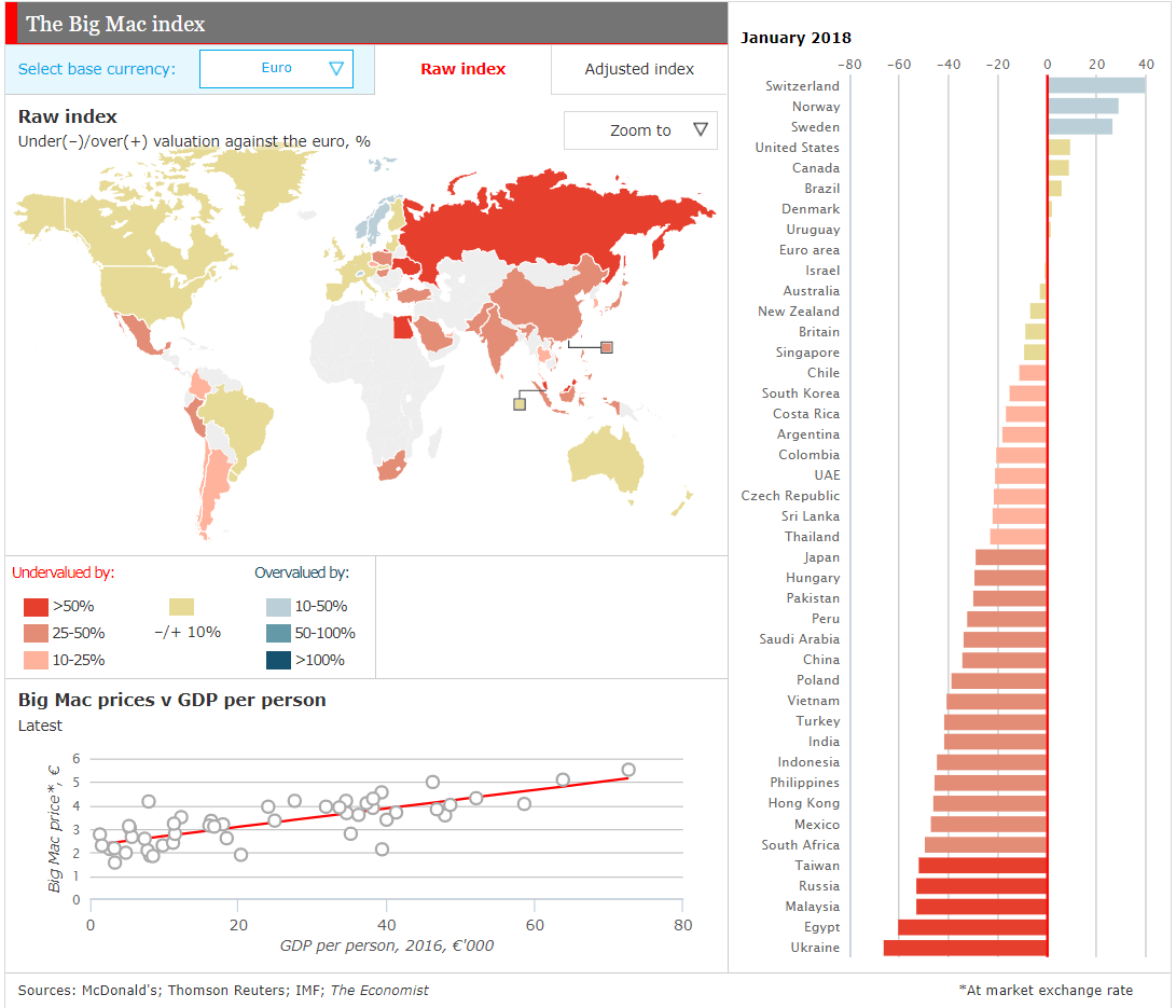 big mac index What is the big mac index the big mac index is a tool devised by economists in the 1980s to examine whether the currencies of various countries are at equal levels of basic affordability the big mac index is based on the theory of purchasing power parity (ppp) history of the big mac index.