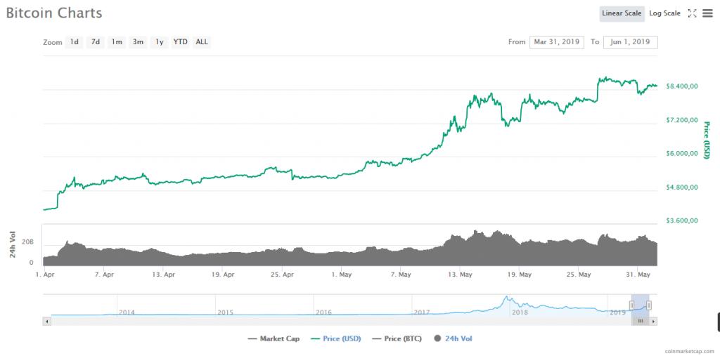 5da4fa76a5 Bitcoin ad esempio dai primi di aprile ai primi di giugno è passato da 4100  a 8400 Dollari, quindi non vedo nulla di strano se più di qualcuno abbia  voluto ...
