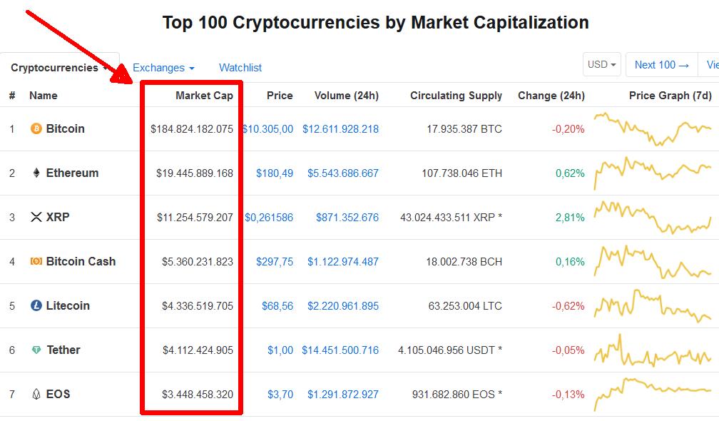 crypto btcp capitalizzazione di mercato