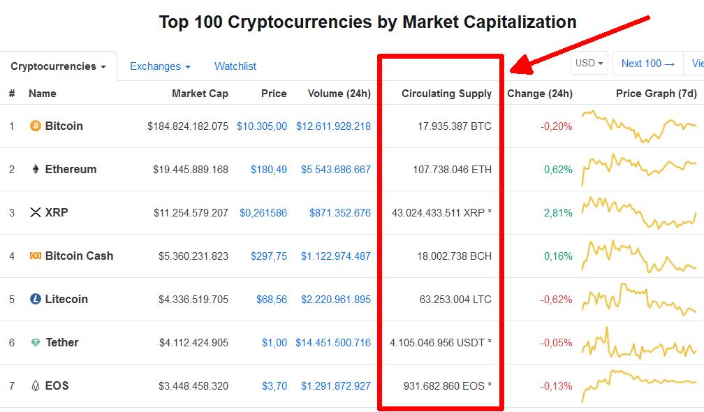 capitalizzazione di mercato btcred moneta)
