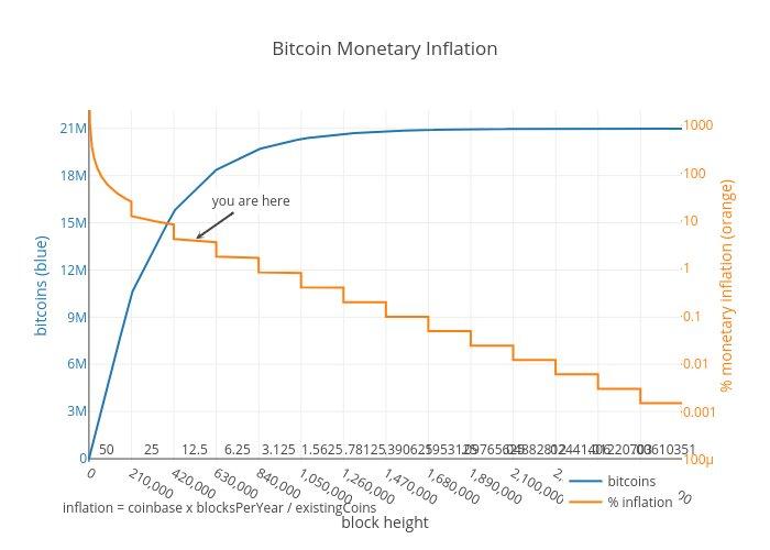tasso di inflazione bitcoin)