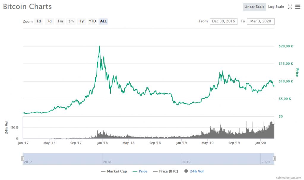 Bitcoin: Evidente crescita dei volumi giornalieri 2017-2020