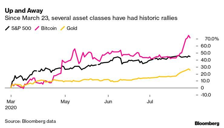 bitcoin rispetto al mercato azionario