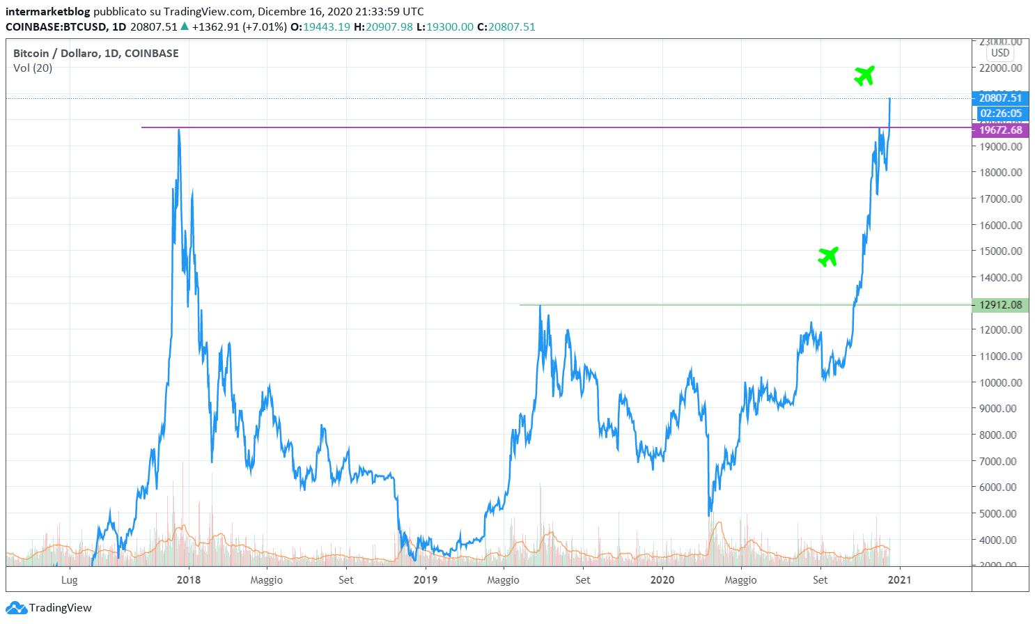 movimenti di mercato bitcoin come fare il trading del margine di bitcoin