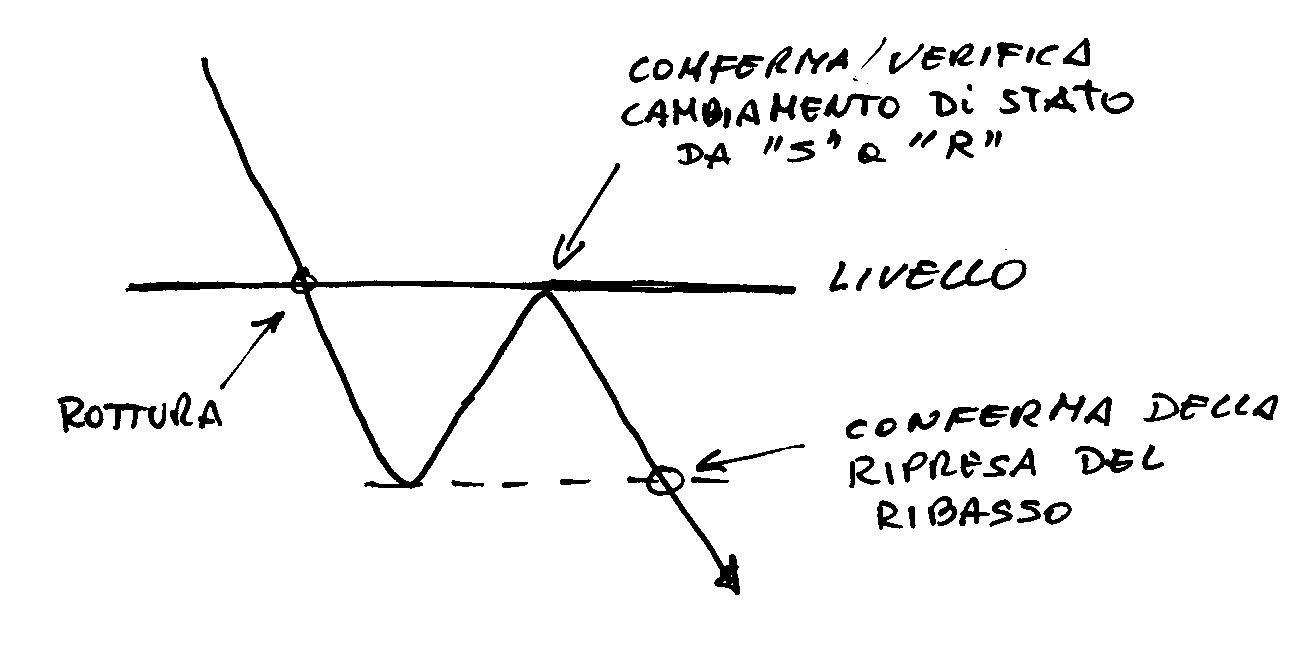 Cicli e forex pdf