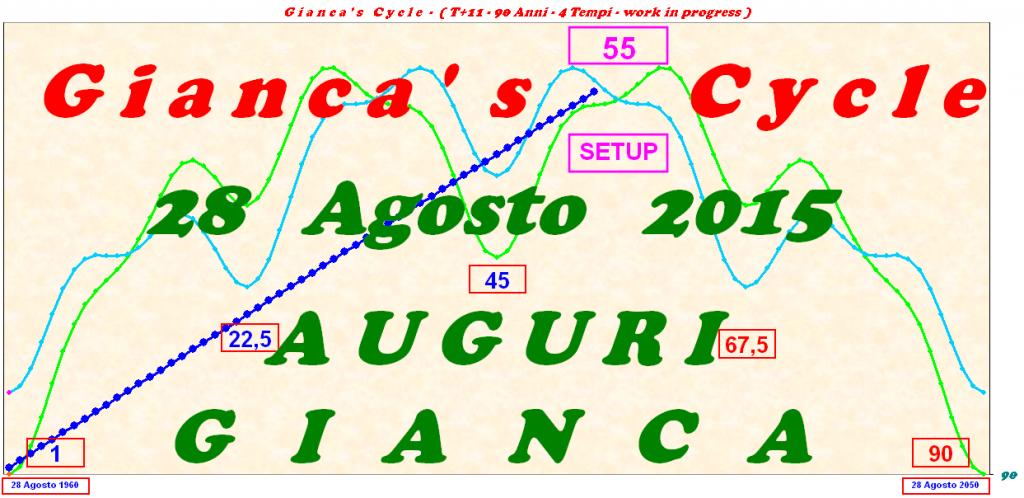 Gianca Cycle
