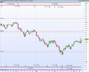 ESTOXX50 Price Eur Index