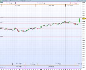 ESTOXX50 Price Eur Index.pngG