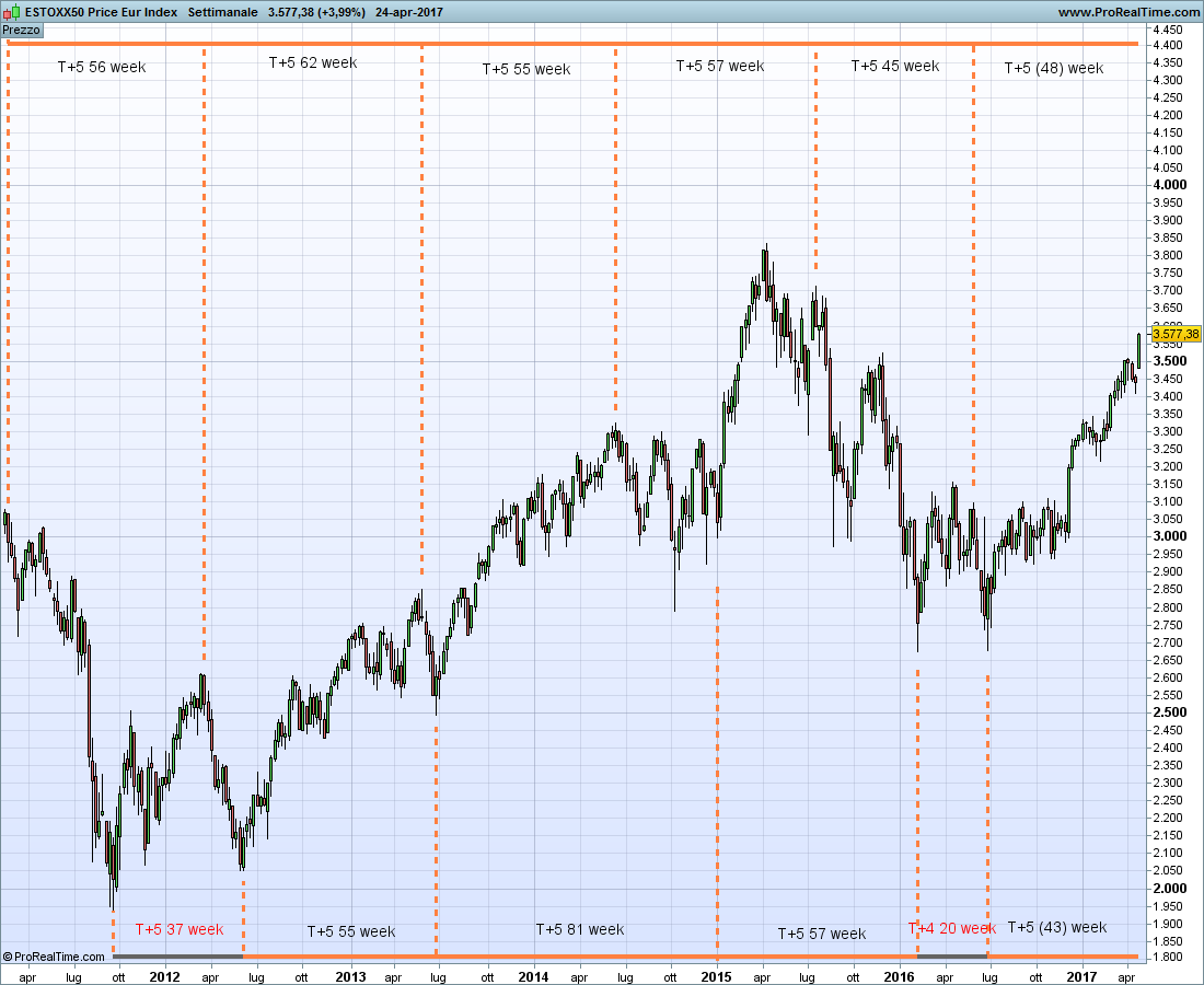 dow jones euro stoxx 50 index